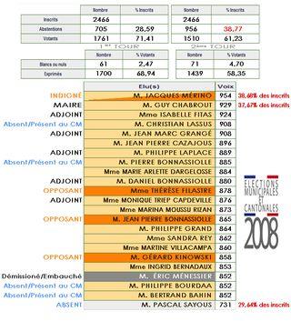 Résultats 1er tour municipales 2008